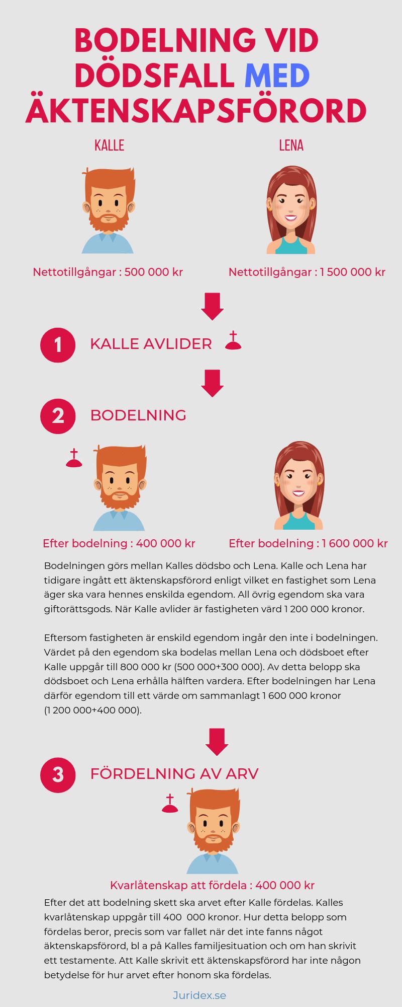 Information om bodelning när det finns ett äktenskapsförord